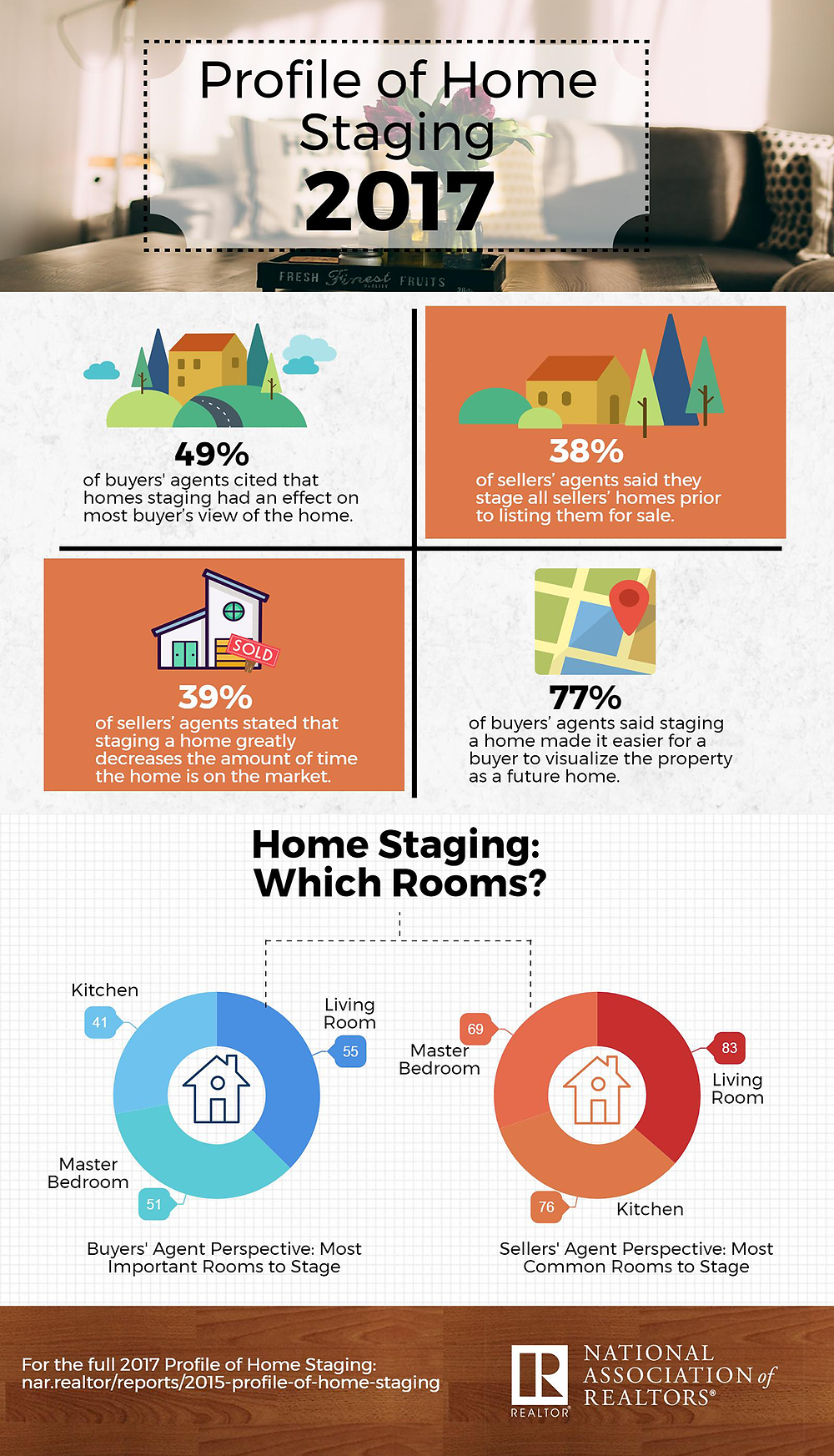 source: https://www.nar.realtor/infographics/2017-profile-of-home-staging?om_rid=AALybF&om_mid=_BZcQvIB9d15w2j&om_ntype=NARWeekly