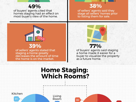 2017 NAR Home Staging Report