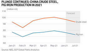 Analysis: China makes move on wider steel output cuts, but industry wary of supply shortages