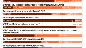 Iron Ore & Steel Outlook for Q2: Iron ore prices to stay high on strong steel output