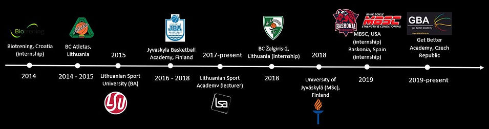 Balticmove lifetime.JPG