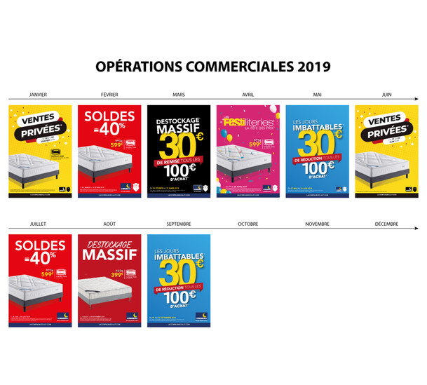 Opérations commerciales 2019
