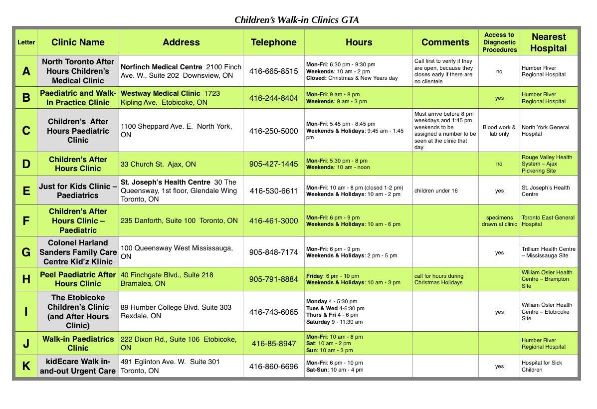 Chart of children's walk-in clinics in GTA