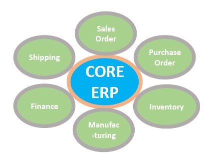 Time Limited Sales Campaign for CORE ERP/MRP Automotive for T1/2 Supplier in North America