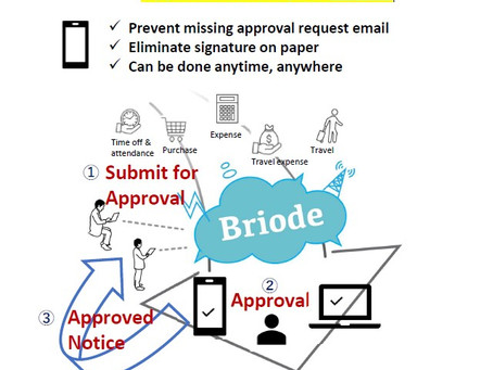 Automate your company's approval flow for Travel, Expenses, Proposal &more  Approve it from Mobile