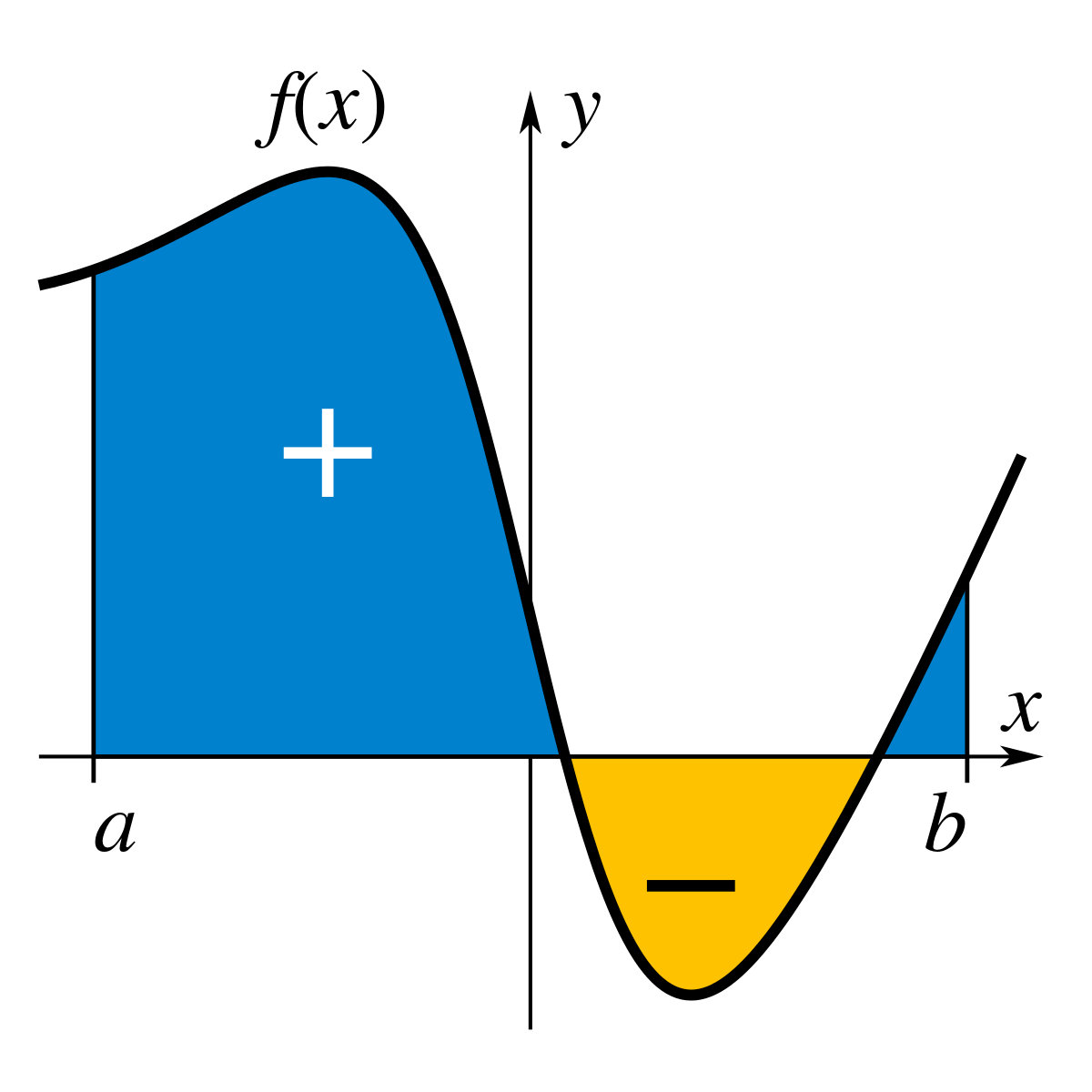 High School Calculus