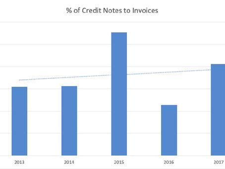 Credit Memo Analysis