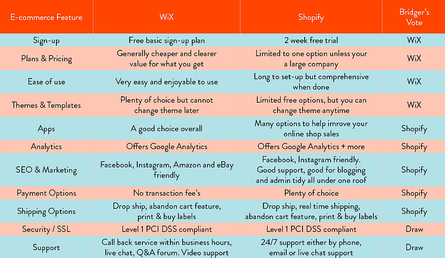 Wix Vs Shopify chart.jpg