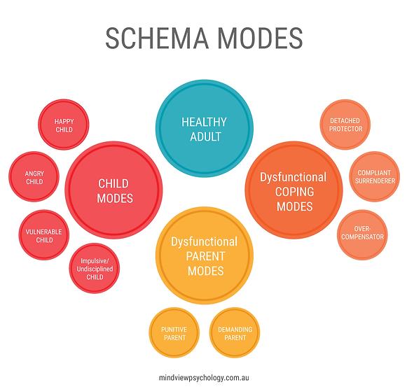 schema-modes-1024x975.png
