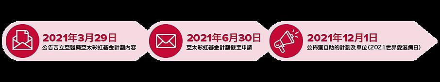 Application Process CN - 29MAR21.png