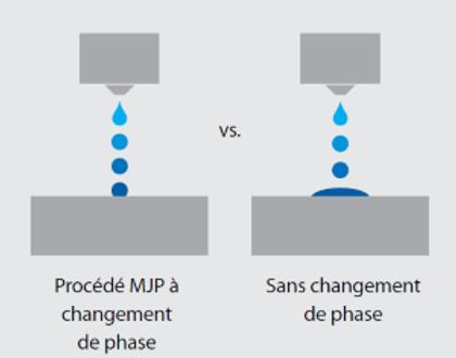 3D Systems MJP technology explain