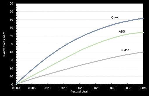 Markforged Onyx tableau de comparaison