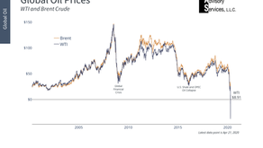 What a Negative Oil Price Means for Diversified Investors