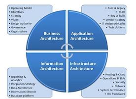 IT Architecture framework