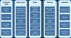 Programme Assurance framework