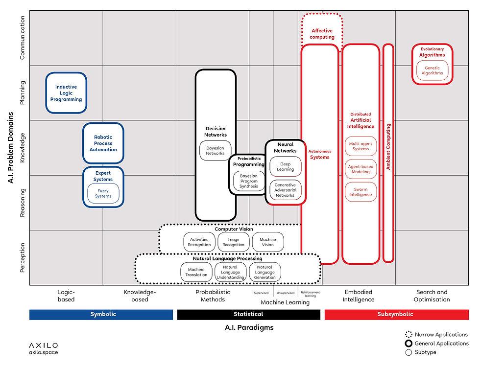 ai-technology-classification.jpeg