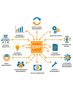 teamnet kainext manufacturing erp enterprise resource planning mrp finance supply chain iot projects big data analytics asset human resource sales service crm bi business intelligence
