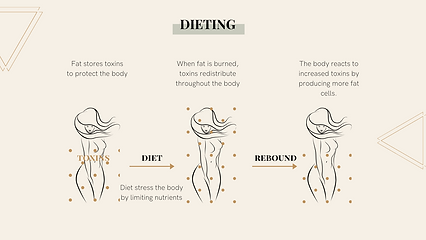 what diet does to the body