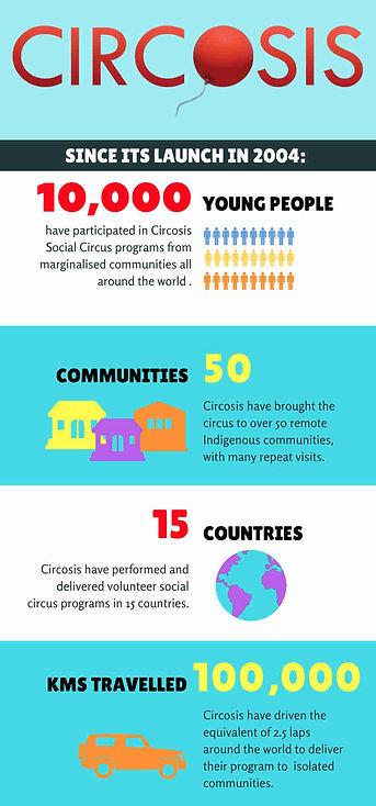 social-circus-infographic.jpg