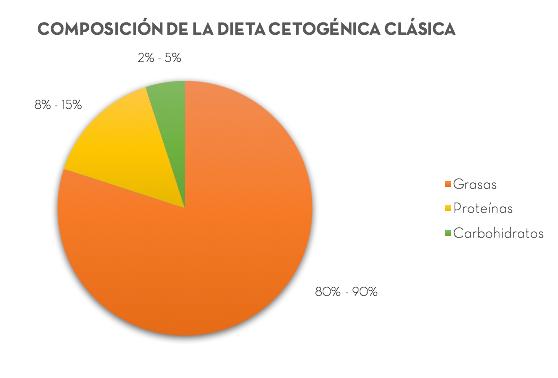¿Qué es la dieta cetogénica?
