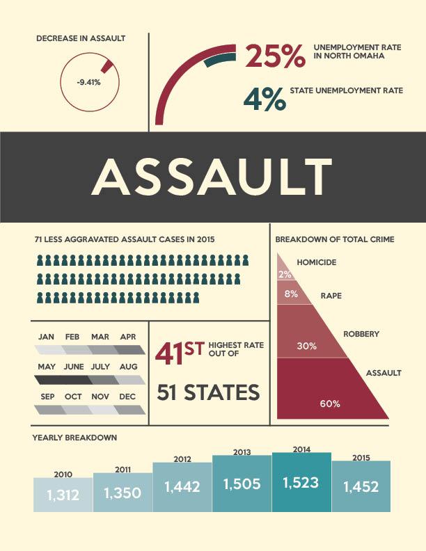 Crime Infographic