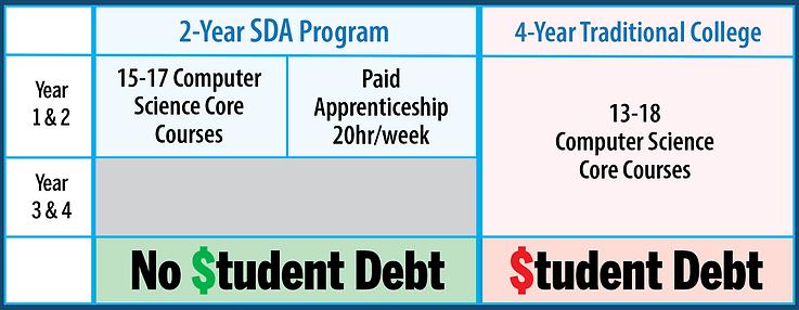 2 year SDA program 3-24-21