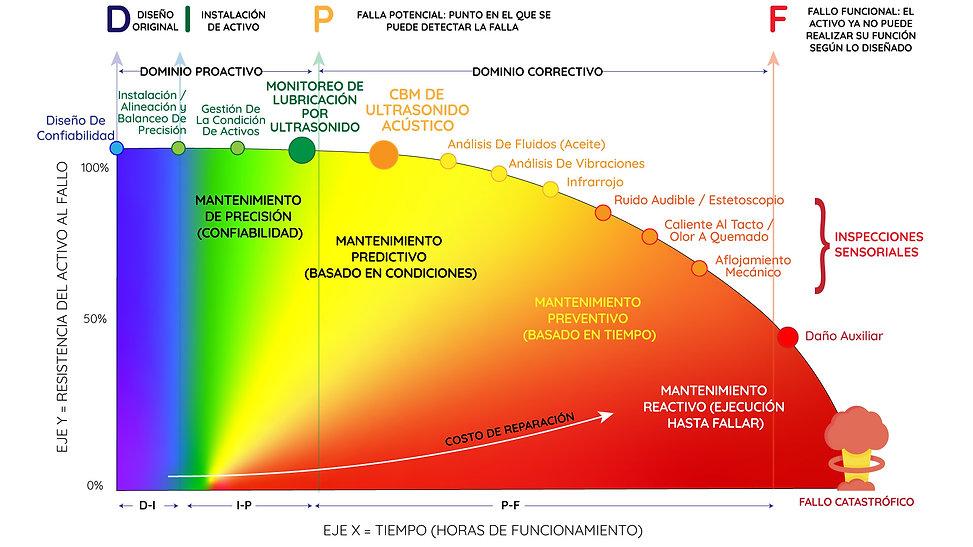 dipf-chart-spanish.jpg