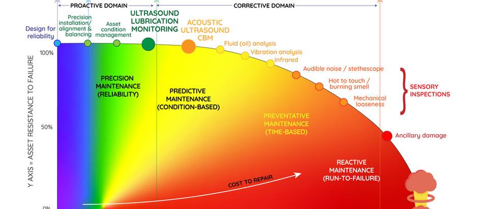 Ultrasonic Technology in Power Plants