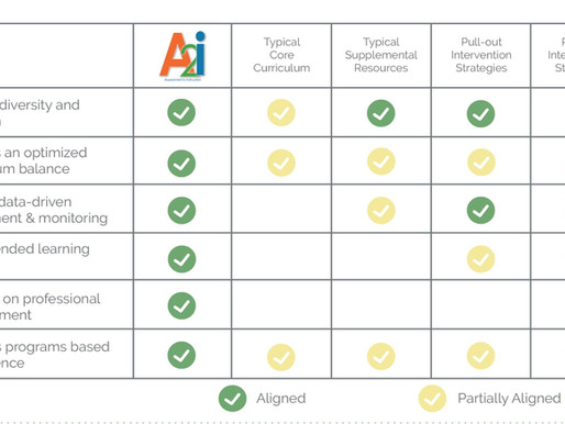 A2i Aligns within the MTSS Framework