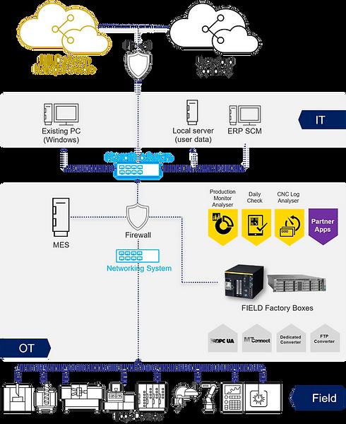IIoT Platform FIELD System Polestar