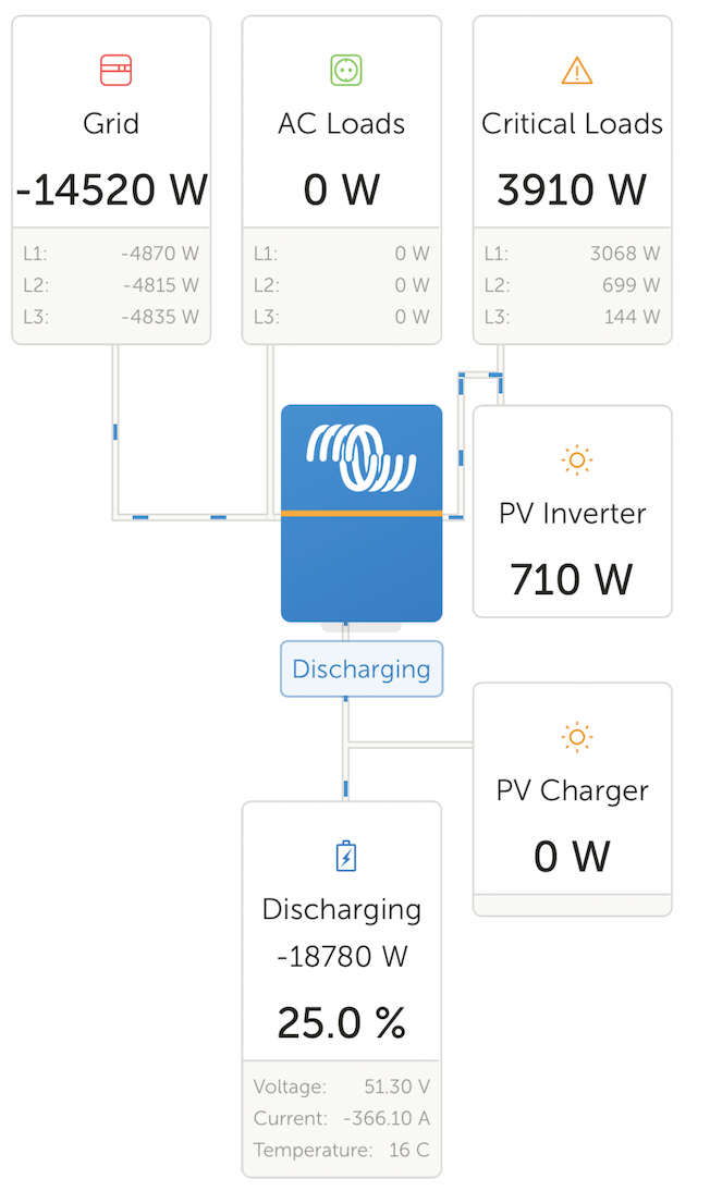 Diagram showing Forest Lodge exporting 15 kWh back to the grid with 25% of battery left
