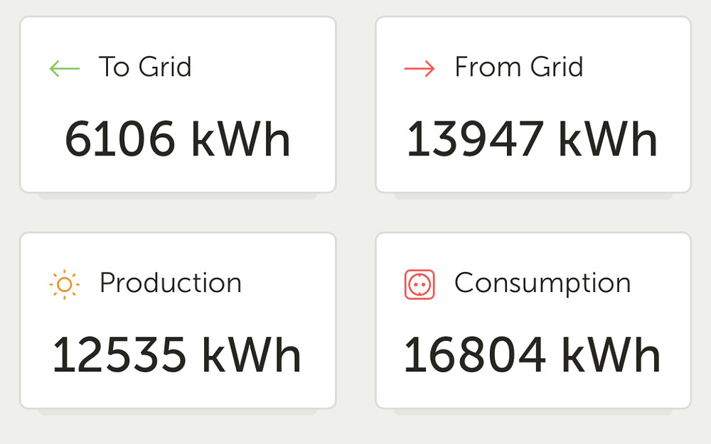 6.1 MWh to grid, 13.9 MW fhrom grid, 12.5 MWh solar production and 16.9 MWh total consumption