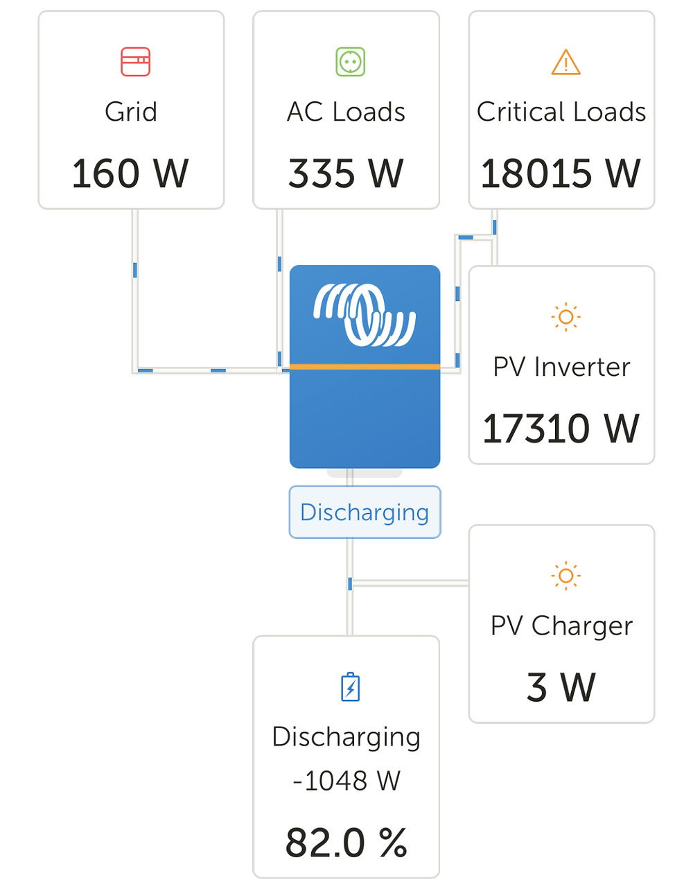 Graphical representation of Irrigation System using 18kWh of power, being powered mainly by a PV inverter generating 17.3kWh