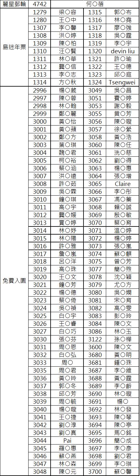 「守護岩命名票選活動」中獎名單