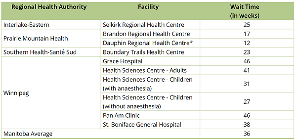 Winnipeg MRI Wait Times January 2021.PNG