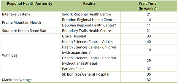 Winnipeg MRI wait times March 2021.PNG