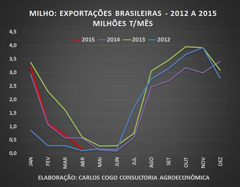 MILHO EXPORTS BRASIL 2015.jpg