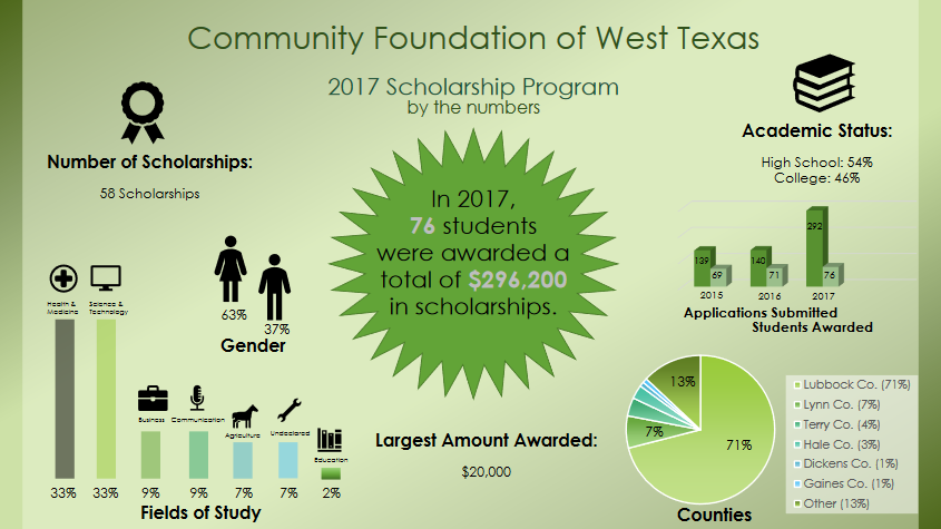 In 2017, 76 students were awarded a total of $296,200 in scholarships. Pictured are several other scholarship statistics. For more informatin, please contact the Community Foundation of West Texas at (806) 762-8061.
