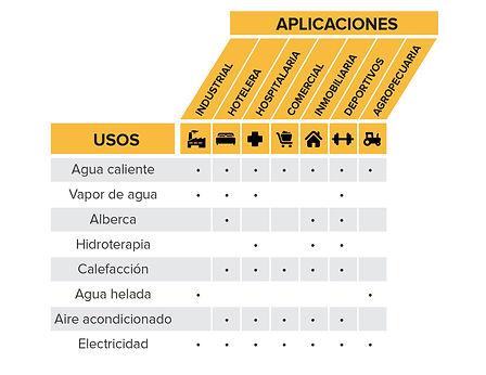 Tabla aplicaciones y usos de los sistema
