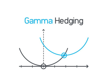 Risk management and Gamma-Hedging