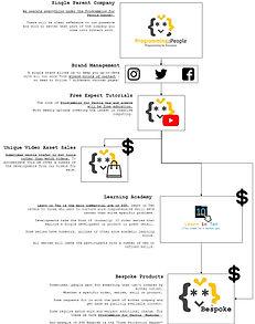 PFP brand hierarchy