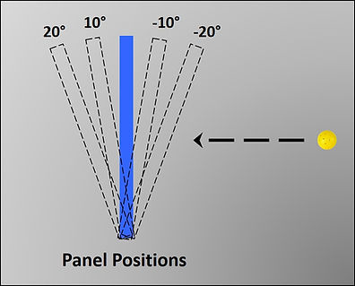 Panel Angles Graphic