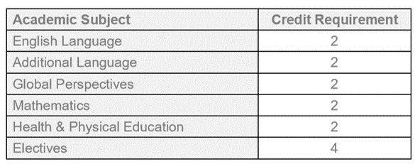 Graduation Requirements.10.11.jpg