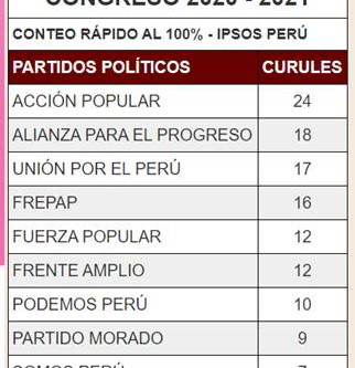 Conteo rápido al 100% ¿Cuántos curules tendrá Frepap y Unión por el Perú?