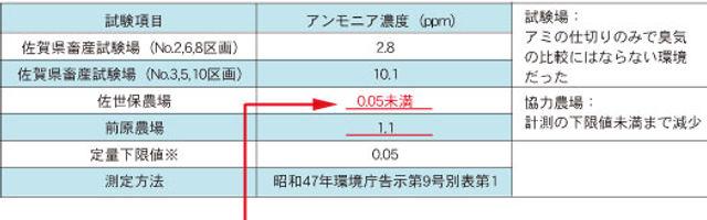 黒木ブロイラーアンモニア濃度表.jpg