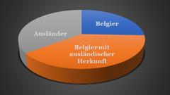Multikulti in Belgien