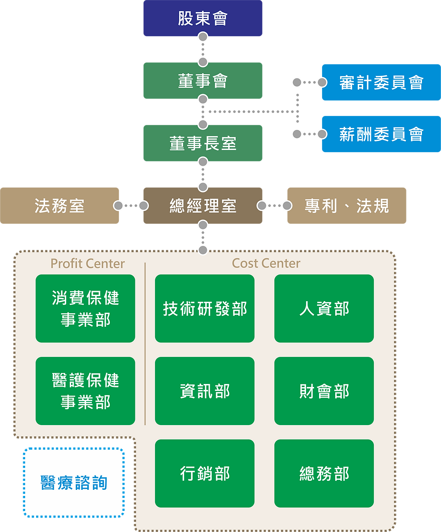 HoHo Organizational Chart