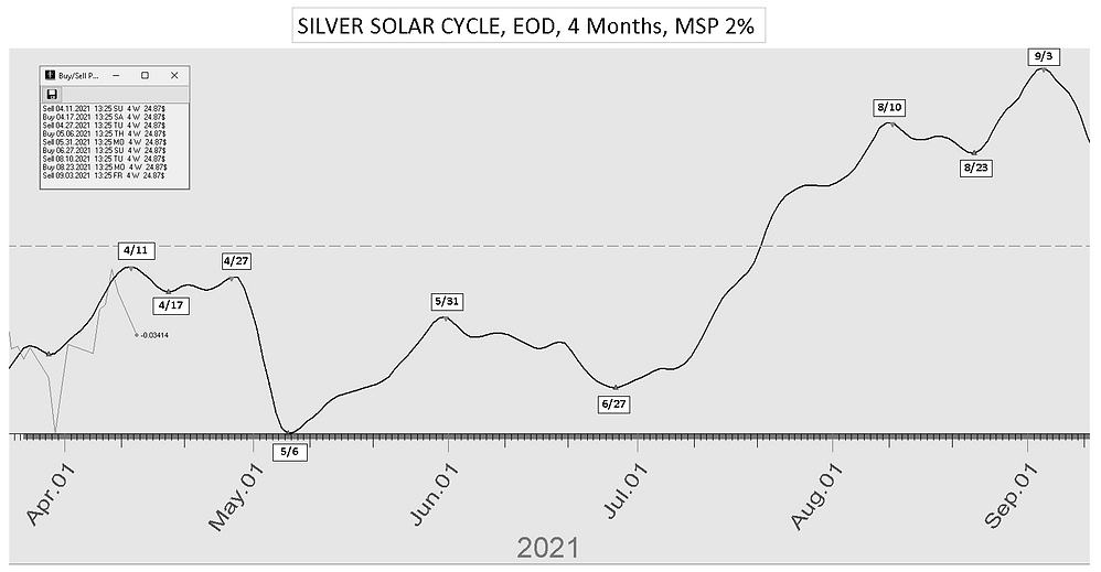 Silver_Solar_Cycle_Date_4Mon_41221.PNG
