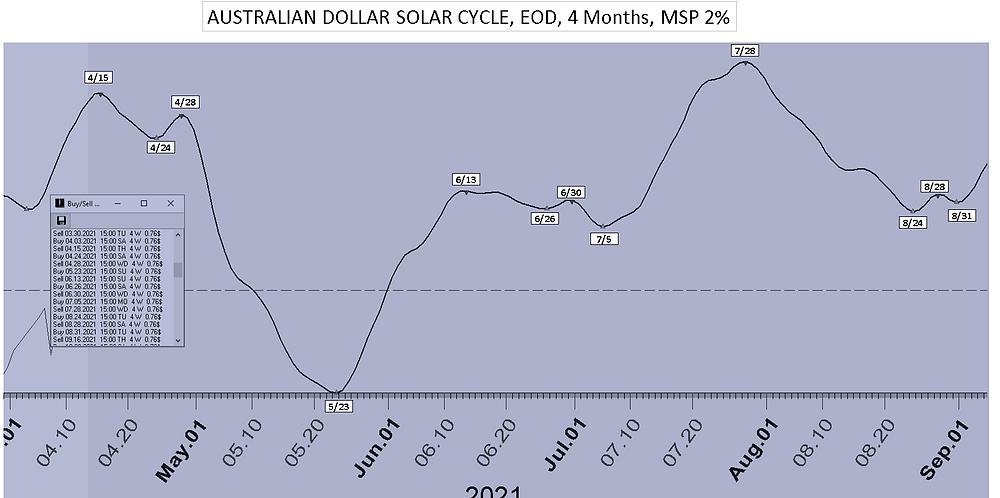 Australian_Dollar_Solar_Cycle_Date_4Mon_