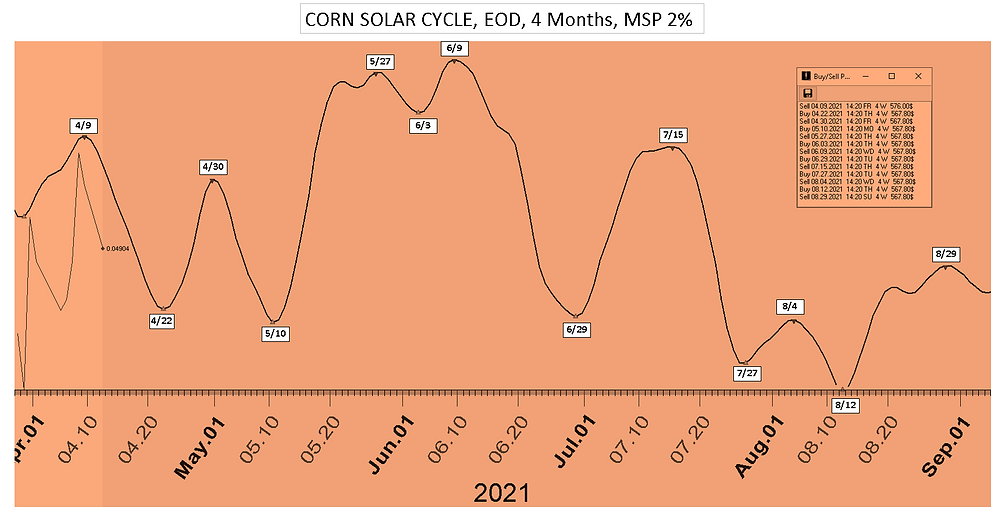 Corn_Solar_Cycle_Date_4Mon_41221.PNG